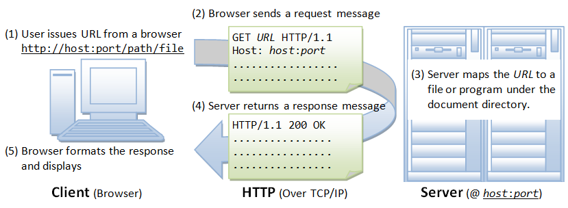 HTTP_Steps